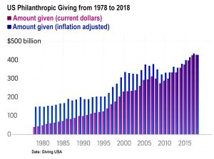 US philanthropic Giving from 1978 to 2018